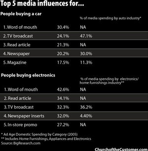 Mediainfluences